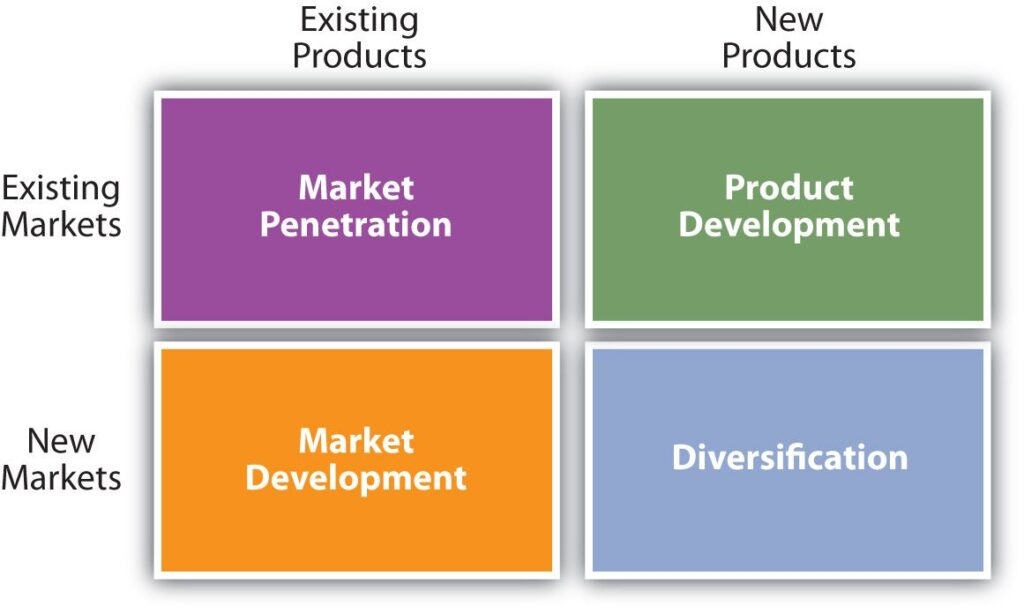 Market penetration strategy